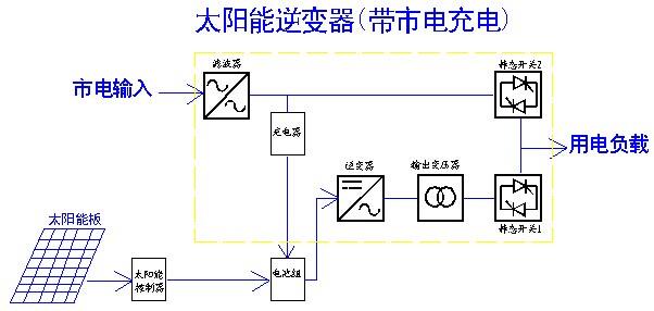 一:产品优势  完全隔离型逆变技术,输出无噪音正弦交流电压  逆变单元采用先进的SPWM技术,波形纯净  独有的动态电流环控制技术确保逆变器可靠运行  过负载能力强,能承受计算机满负载开机  大功率旁路开关,过载或电池电压异常时可由旁路供电  具有输入过、欠压,输出过、欠压等全面保护功能  逆变器前面板有液晶触摸屏显示方式,状态一目了然  从安全性出发,最大可能的采用隔离技术,保证系统正常运行,如交流电压电流采样全都内置传感器隔离,所有电流采样都使用霍尔传感器隔离输入等等;  系统在设计时