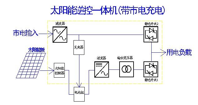 一:产品优势 0、太阳能逆变器与太阳能控制器一体机,用户接线使用更方便; 1、纯正弦波输出;不伤害用电设备,有效保护负载;自带UPS转换功能,高速转换,转换时间小于5ms;确保用电的不间断性; 2、CPU管理,智能控制,模块式组成,售后维所更方便; 3、LED+LCD显示,可以直观的显示机器的全部运行参数,包括PV电压和电流; 4、高转换效率,半载环境下转换效率达90-95%;市电环境下达99%以上;低空耗,在睡眠状态下,损耗在1W~6W之间;高效节能; 5、增加市电辅助充电功能;充电功能强大,三阶段式智